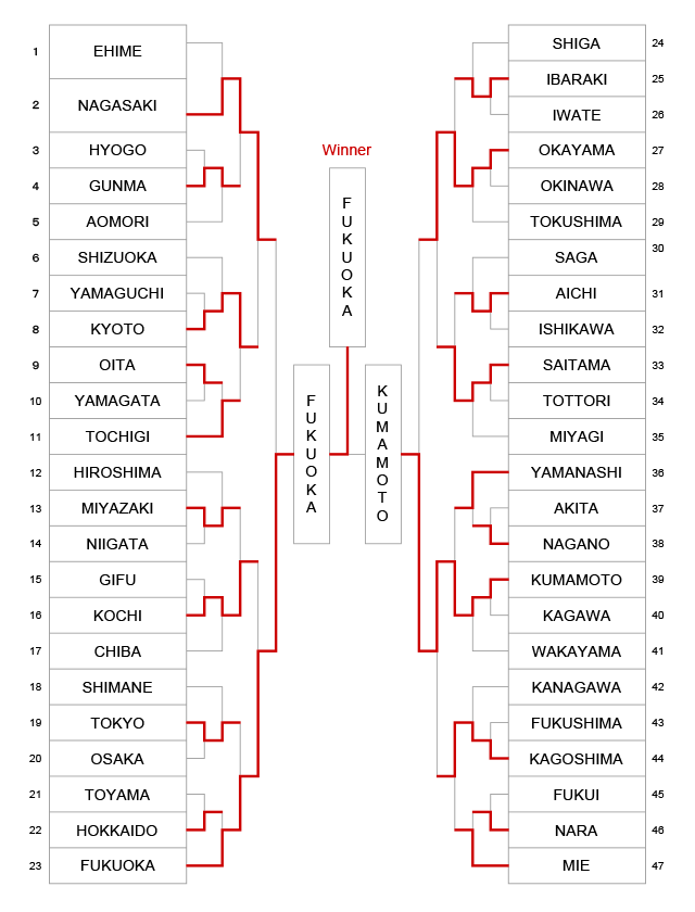 The 10th All Japan Interprefecture Ladies KENDO Championship. Results.