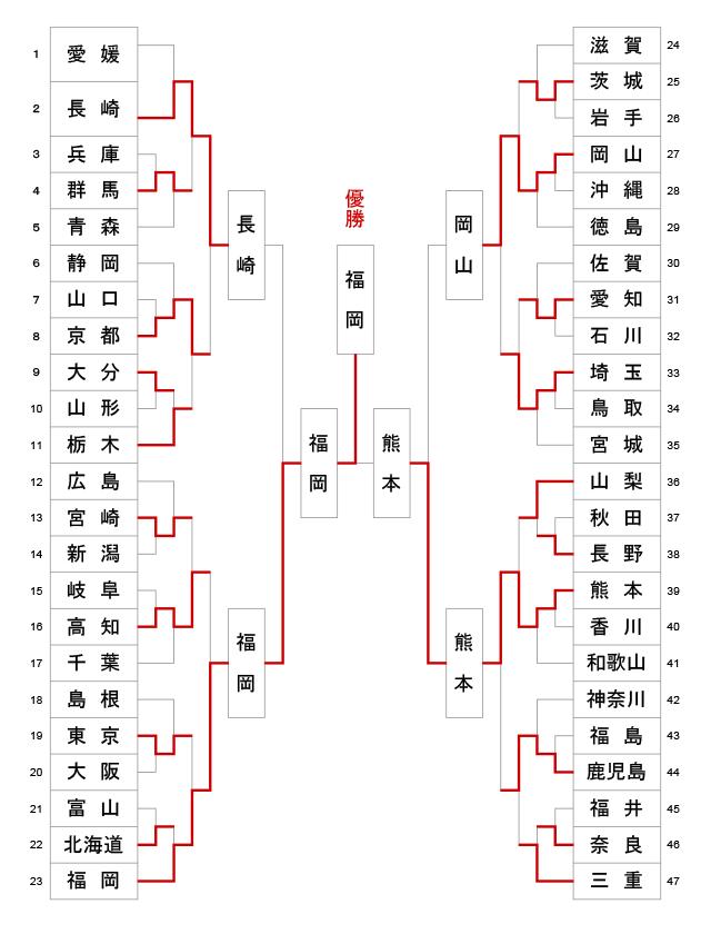 第10回全日本都道府県対抗女子剣道優勝大会 トーナメント結果