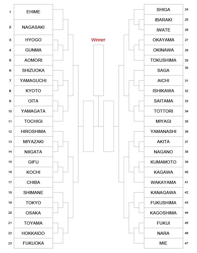 The 10th All Japan Interprefecture Ladies KENDO Championship. Tournament-tree