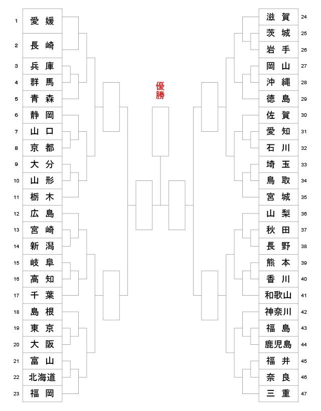 第10回全日本都道府県対抗女子剣道優勝大会組合せ