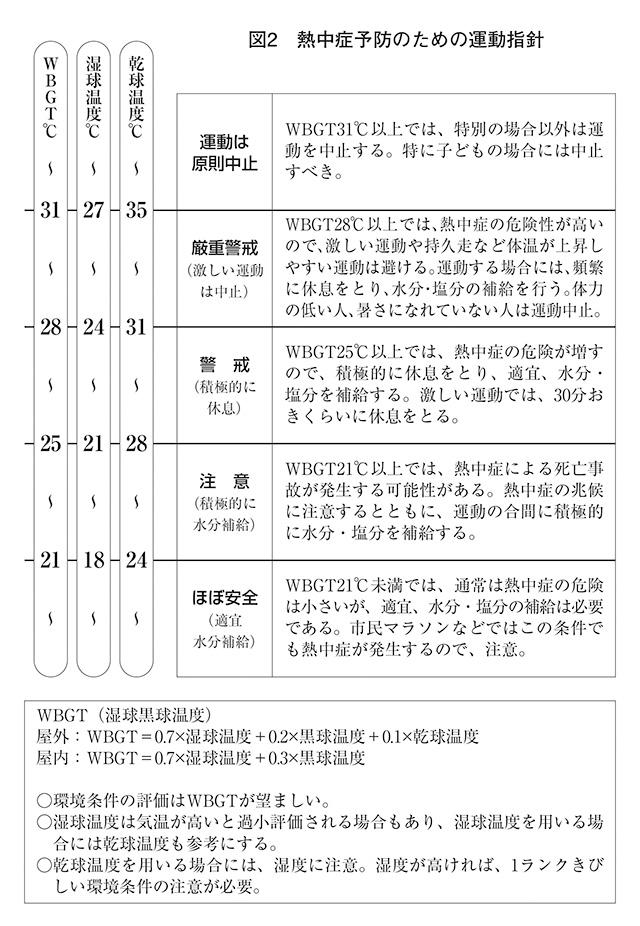 図2 熱中症予防のための運動指針