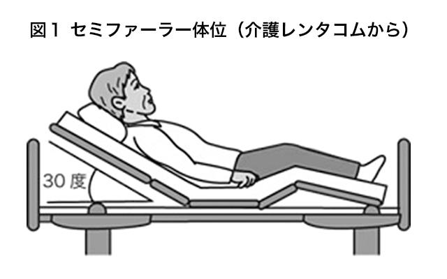 セミファーラー体位(介護レンタコムから)