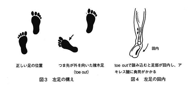 図3左足の構え、図4左足の回内