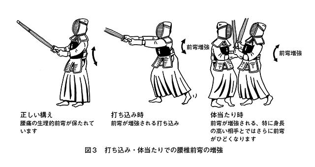図3打ち込み・体当たりでの腰椎前弯の増強