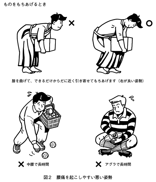 腰痛の予防・治療_図2