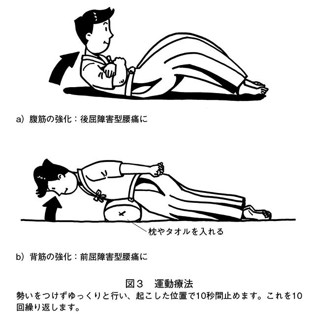 腰痛の予防・治療_図3