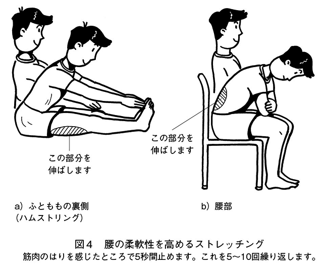 腰痛の予防・治療_図4